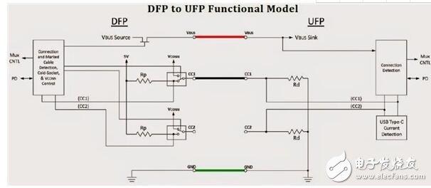 usb type-c供应商接口方案定义概念解析
